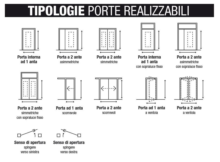 Modello laminato in pvc fanchin srl - Tipologie di porte ...